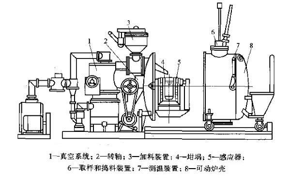 真空热压炉原理,真空热压烧结炉结构分析